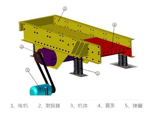 双电机振动给料机_ZSW/GZT棒条振动给料机_振动给料机厂家-河南振江机械